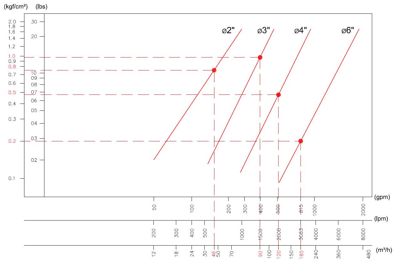 txtalt-bracos-de-carregamento-img-pagina-1233-tabela-de-perda-de-carga-redlands