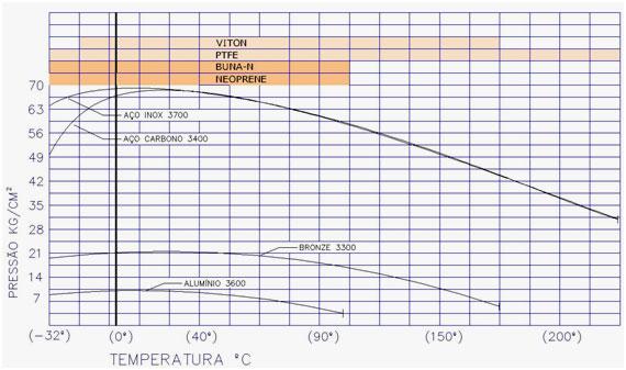 alt juntas-giratorias-img-temperatura-pressao-pagina-1232-Redlands