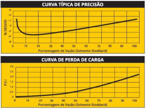 foto medidor-de-deslocamento-positivo-tipo-rotativo-serie-700-img-pag-1252-redlands-curva2